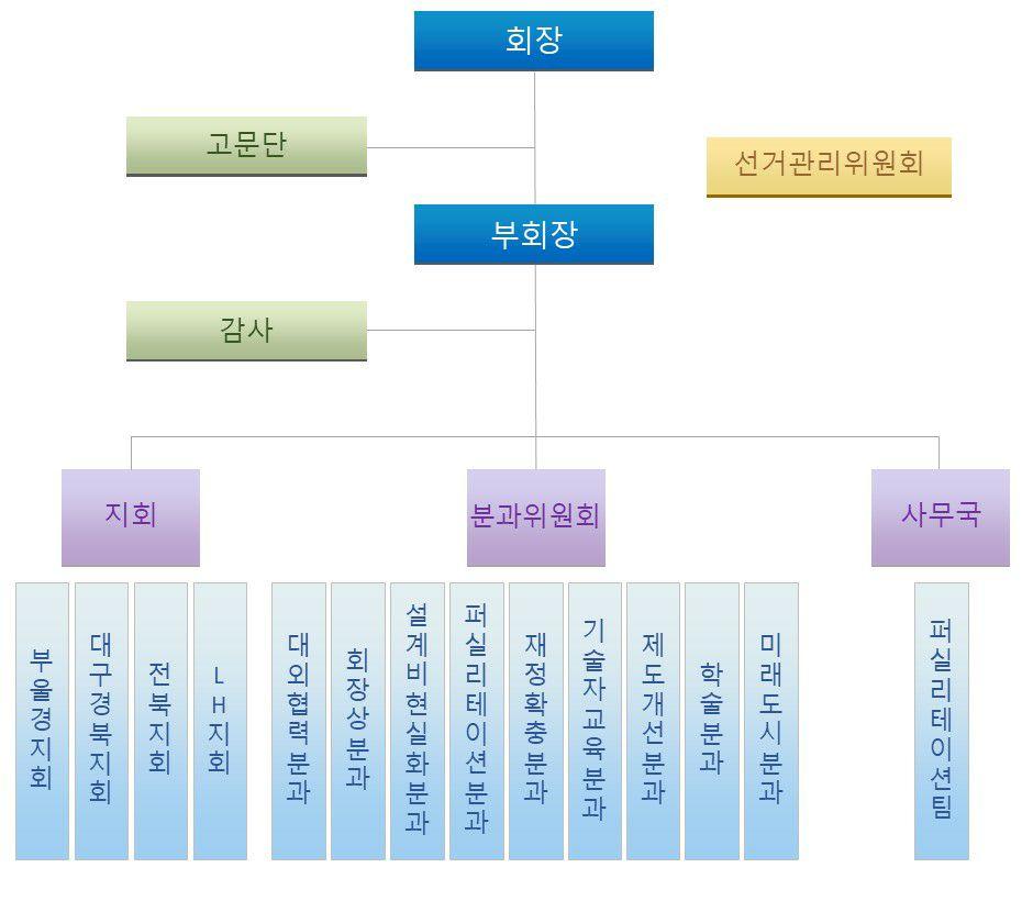 한국도시계획기술사회 조직도.jpg